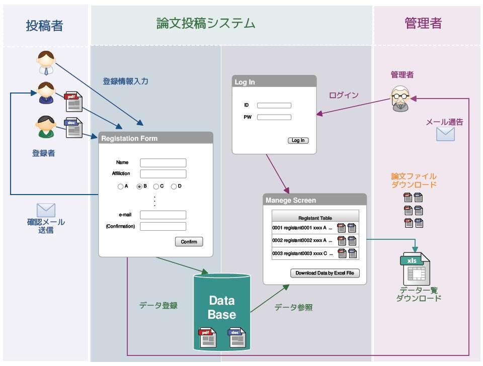 論文収集システム概要図